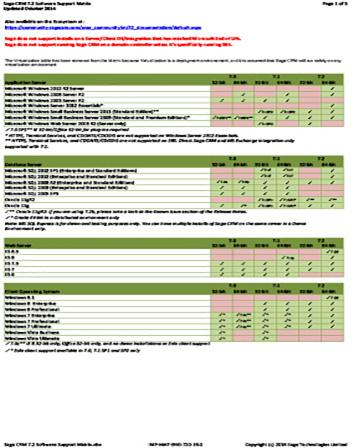 Software Support Matrix Datasheet