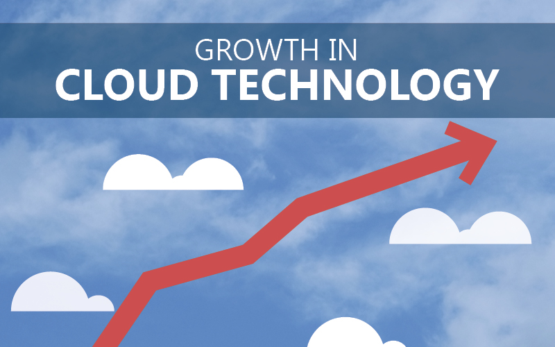 Technology's Journey To The Cloud