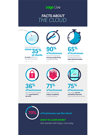 Facts About Cloud Infographic