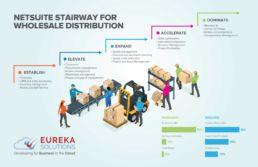 NetSutie-SuiteSuccess-for-Wholesale-Distribution