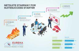 SuiteSucces Financials First NetSuite